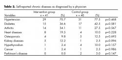 Self-reported chronic diseases as diagnosed by a physician.
