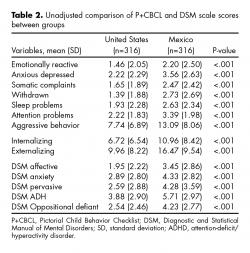 Unadjusted comparison of P+CBCL and DSM scale scores between groups.