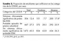 Proporción de estudiantes que calificaron en las categorías de la CESD-R, por sexo.