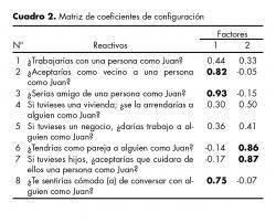 Matriz de coeficientes de configuración.