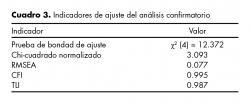Indicadores de ajuste del análisis confirmatorio.
