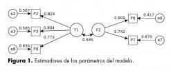 Estimadores de los parámetros del modelo.