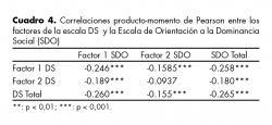 Correlaciones producto-momento de Pearson entre los factores de la escala DS  y la Escala de Orientación a la Dominancia Social (SDO).