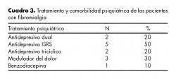Tratamiento y comorbilidad psiquiátrica de las pacientes con fibromialgia.