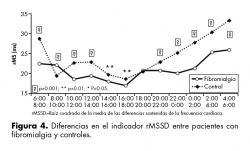 Diferencias en el indicador rMSSD entre pacientes con fibromialgia y controles.