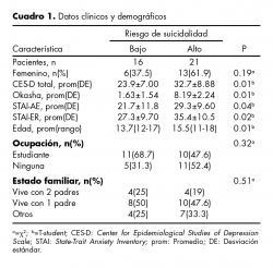 Datos clínicos y demográficos.