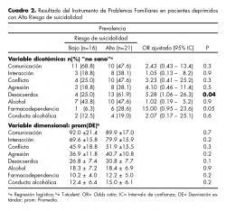 Resultado del Instrumento de Problemas Familiares en pacientes deprimidos con Alto Riesgo de suicidalidad.