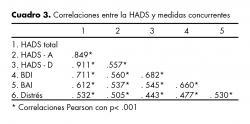Correlaciones entre la HADS y medidas concurrentes.