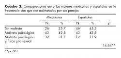 Comparaciones entre las mujeres mexicanas y españolas en la frecuencia con que son maltratadas por sus parejas.