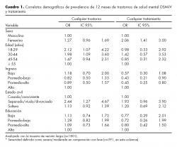 Correlatos demográficos de prevalencia de 12 meses de trastornos de salud mental DSM-IV y tratamiento.
