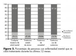 Porcentajes de personas con enfermedad mental que recibió tratamiento durante los últimos 12 meses.
