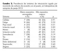 Prevalencia de síntomas de intoxicación aguda por monóxido de carbono de acuerdo con el puesto, en trabajadores de autopista de peaje 2012 en México.