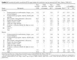 Porcentaje de cambio anualizado (PCA) según método de suicidio por sexo en menores de 20 años. México 1998–2011.