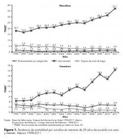 Tendencia de mortalidad por suicidios en menores de 20 años de acuerdo con sexo y método. México 1998-2011.