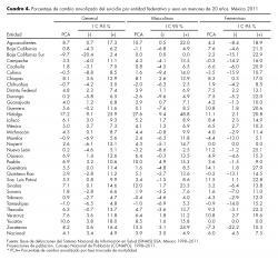 Porcentaje de cambio anualizado del suicidio por entidad federativa y sexo en menores de 20 años. México 2011.