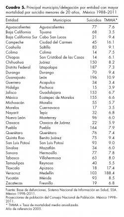 Principal municipio/delegación por entidad con mayor mortalidad por suicidio menores de 20 años,  México 1988–2011.