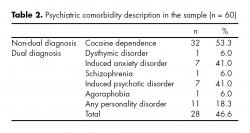 Psychiatric comorbidity description in the sample.