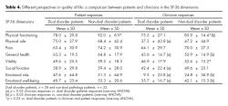 Different perspectives in quality of life: a comparison between patients and clinicians in the SF-36 dimensions