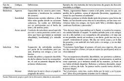 Ejemplos de definición de categorías deductivas e inductivas utilizadas en el proceso de categorización