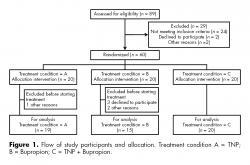 Flow of study participants and allocation. (Treatment condition: A = TNP; B = Bupropion; C = TNP + Bupropion).