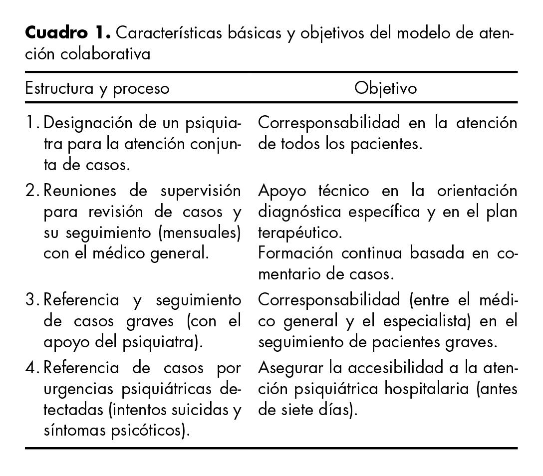 Características básicas y objetivos del modelo de atención colaborativa.