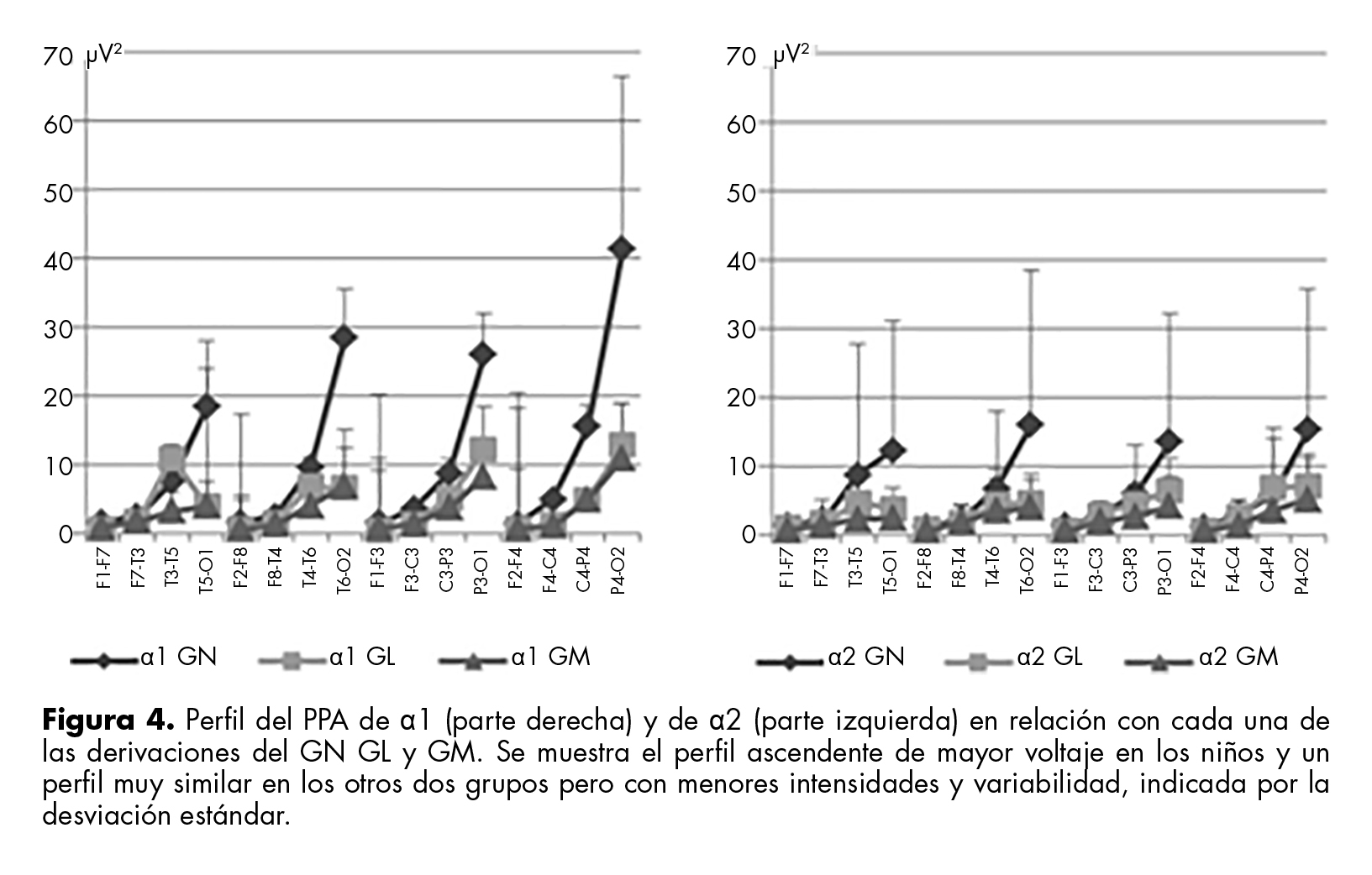 Perfil del PPA de α1 (parte derecha) y de α2 (parte izquierda) en relación con cada una de las derivaciones del GN GL y GM.