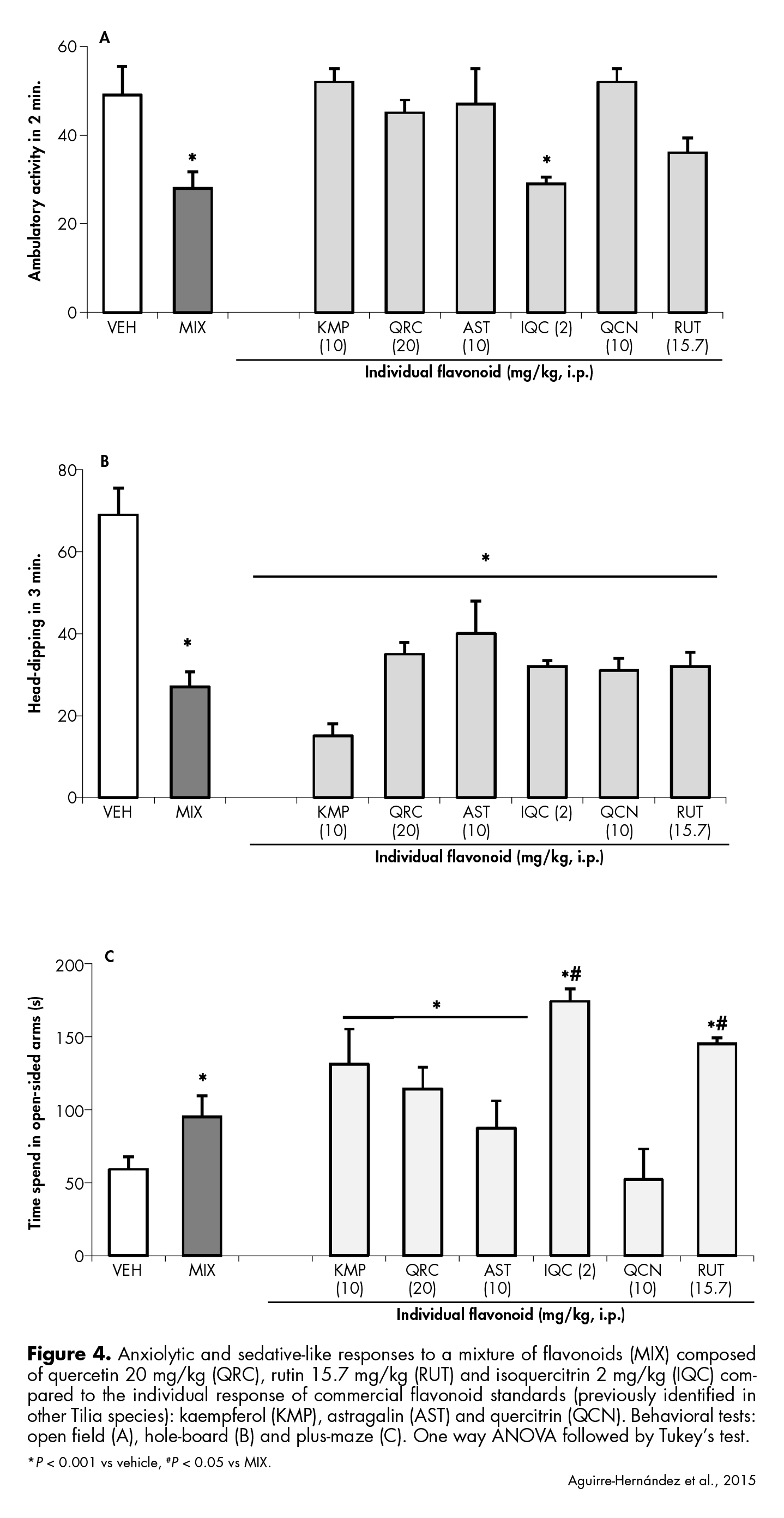 Anxiolytic and sedative-like responses to a mixture of flavonoids composed of quercetin, rutin and isoquercitrin compared to the individual response of commercial flavonoid standards.
