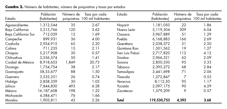 Tasas de psiquiatras por habitantes