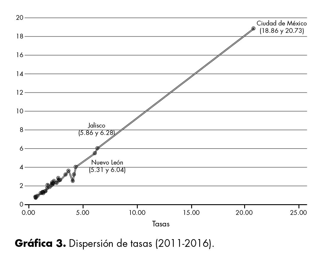 Dispersión de tasas