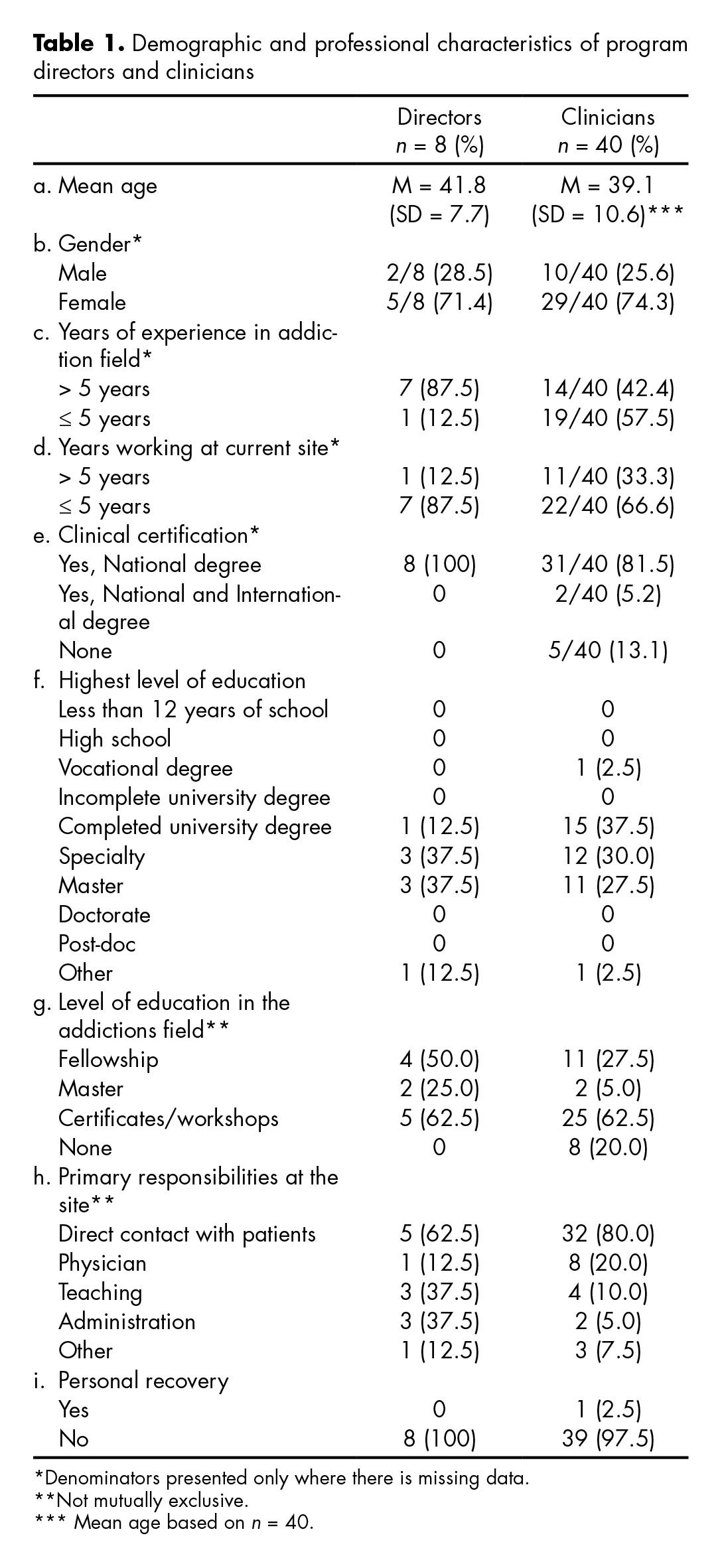 Characteristics of program directors and clinicians