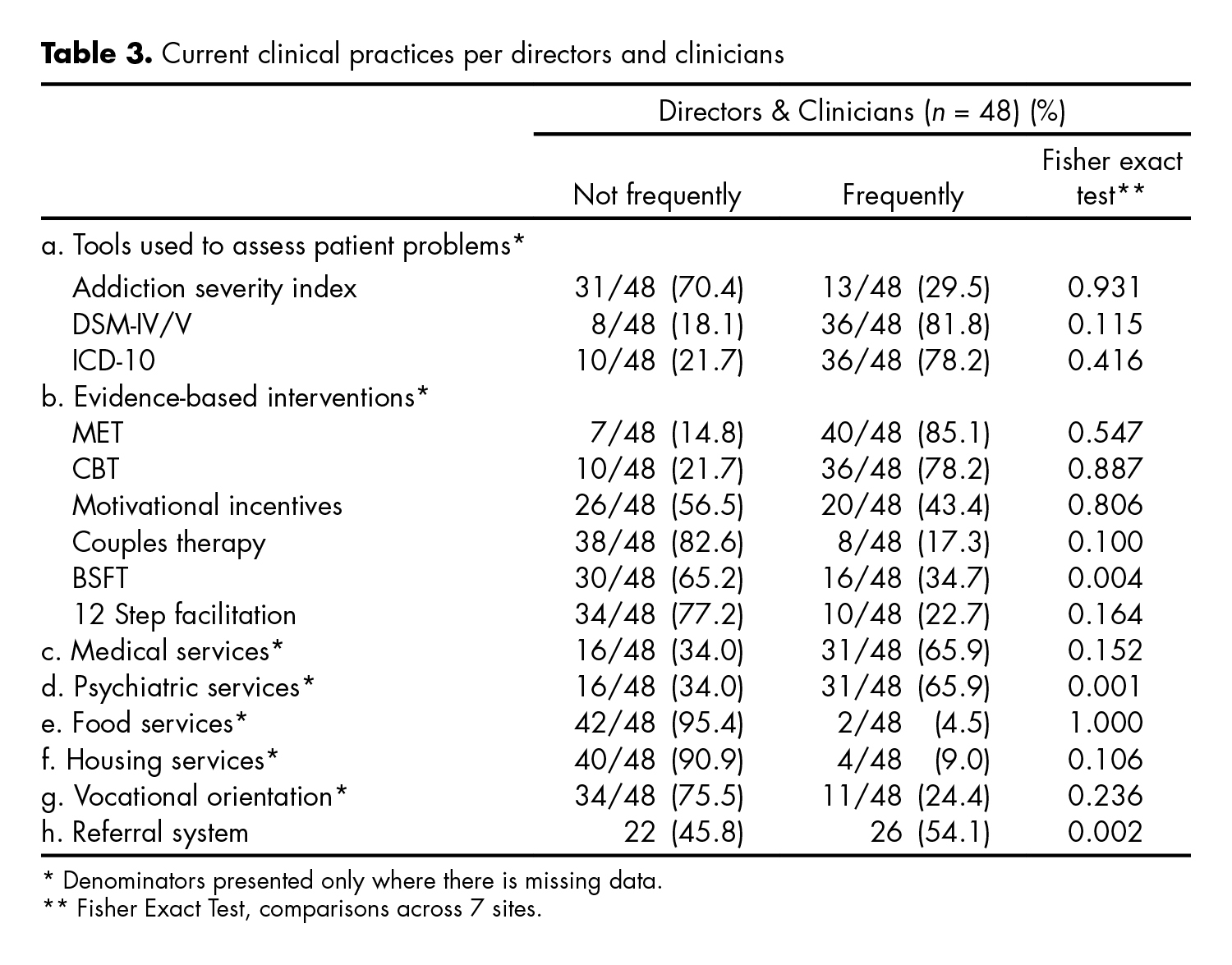 Current clinical practices per directors and clinicians