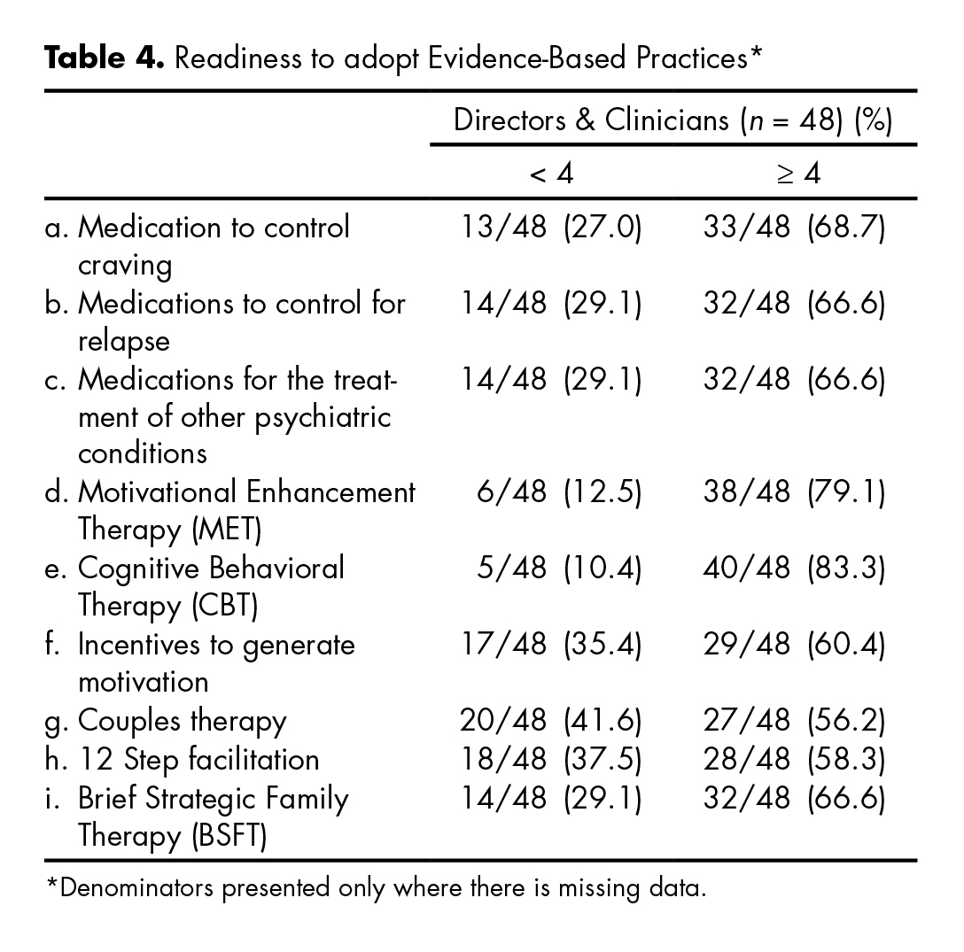 Readiness to adopt Evidence-Based Practices