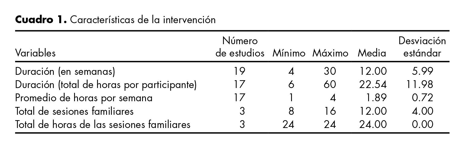 Características de la intervención