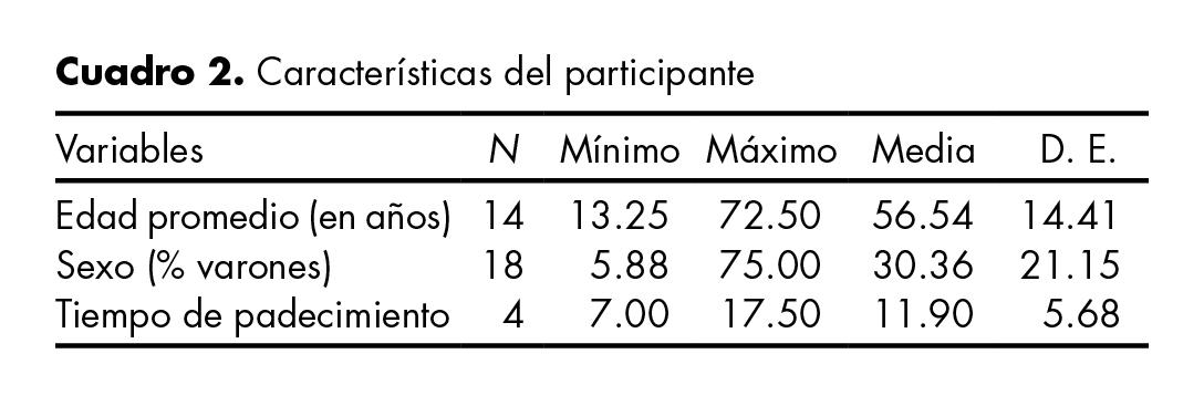 Características del participante