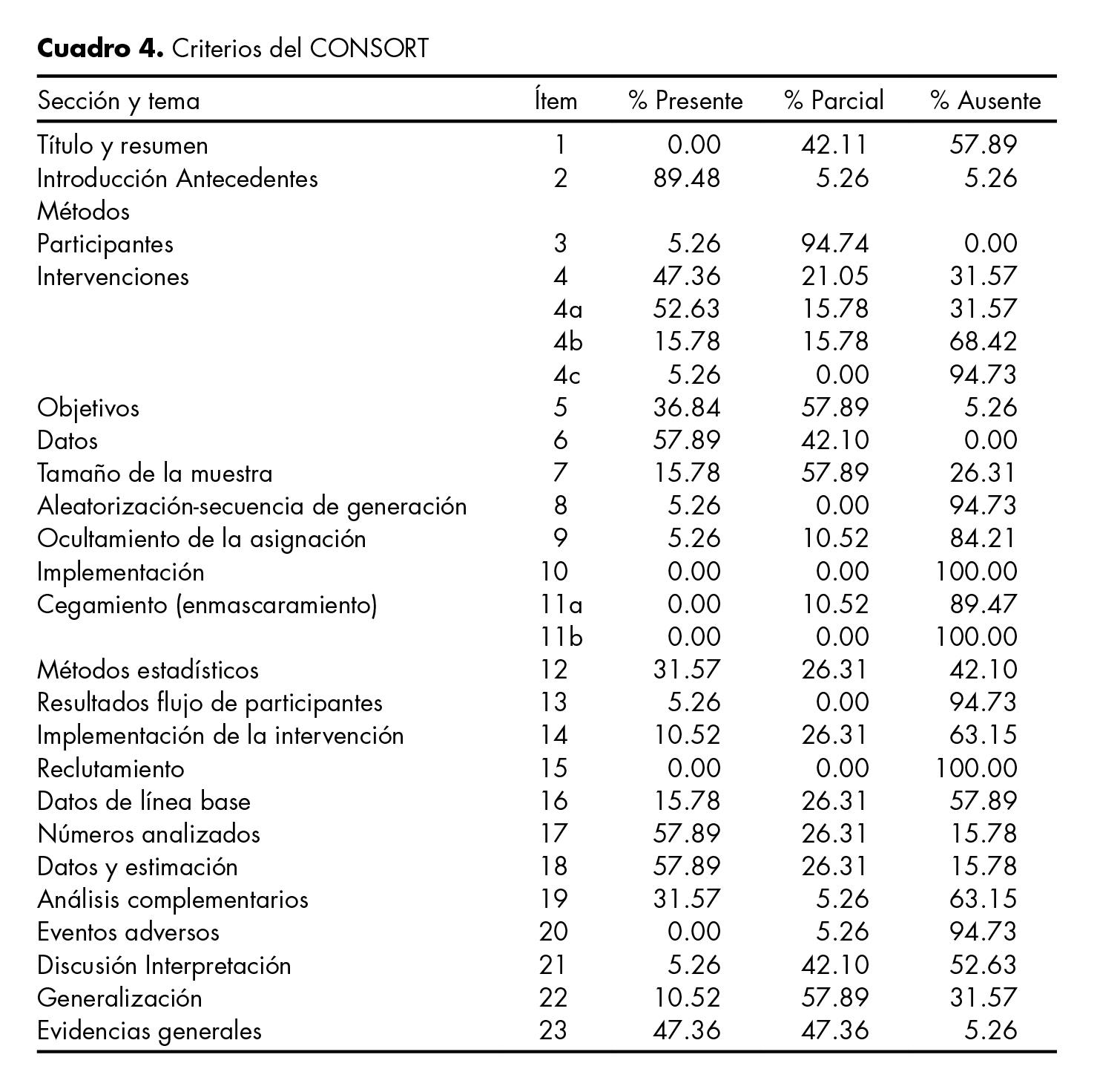 Criterios del CONSORT