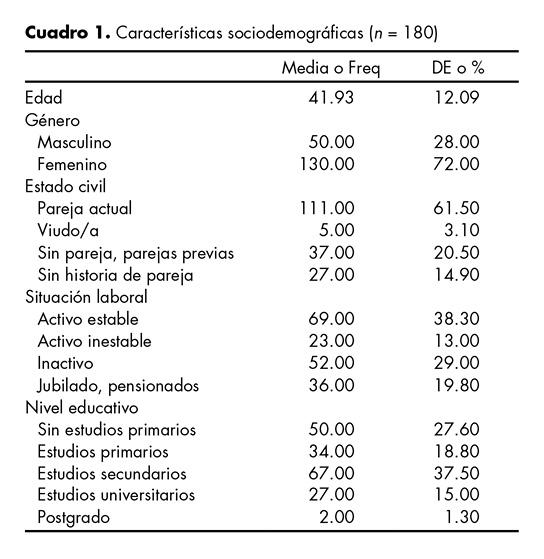 Características sociodemográficas (n = 180)