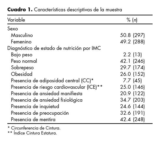Características descriptivas de la muestra