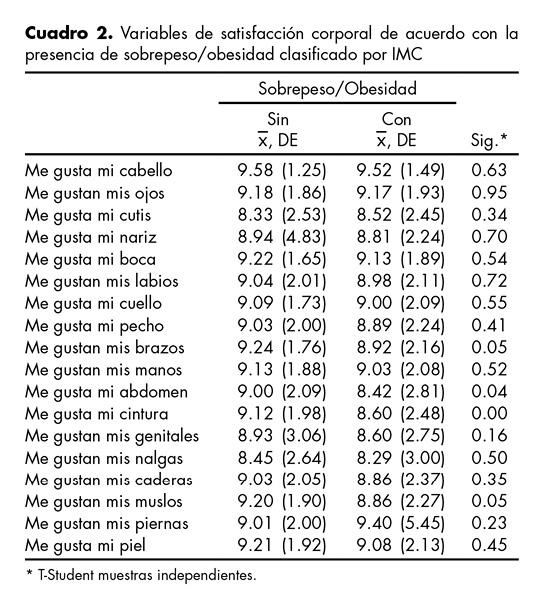 Variables de satisfacción corporal de acuerdo con la presencia de sobrepeso/obesidad clasificado por IMC