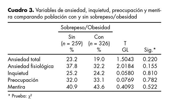 Variables de ansiedad, inquietud, preocupación y mentira comparando población con y sin sobrepeso/obesidad