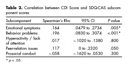 Correlation between CDI Score and SDQ-CAS subcomponent scores