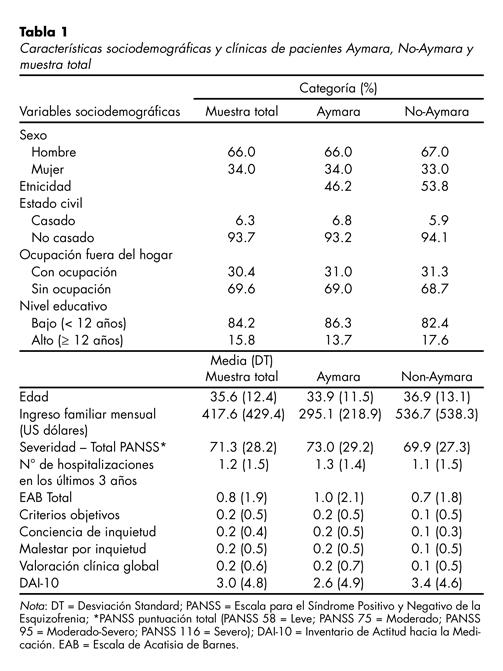 Características sociodemográficas y clínicas